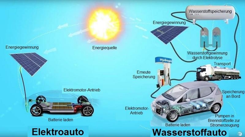 Bild 4: Das Schaubild verdeutlicht den Umweg, der bei einem Wasserstoffauto für die Gewinnung der Antriebsenergie nötig ist. (Quelle: 5 hours ahead, übersetzt aus dem Englischen)