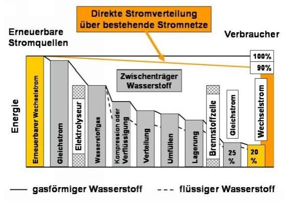 Bild 6: Energieverluste bei der Nutzung des Zwischenträgers Wasserstoff im Vergleich zur direkten Stromverteilung (Quelle: Ulf Bossel).