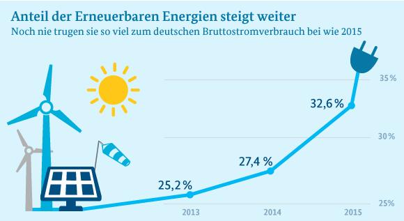 Bild 3: Quelle Daten: Arbeitsgruppe Erneuerbare Energien-Statistik, Grafik: BMWi