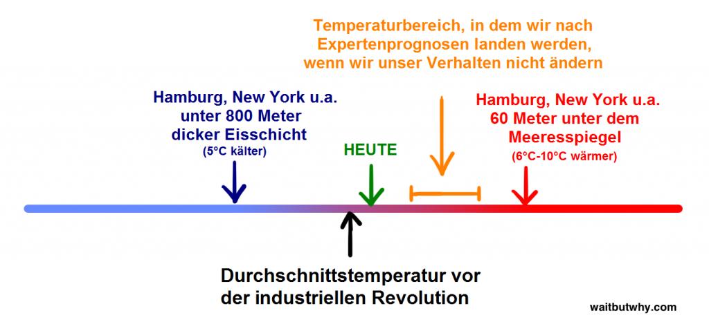 Bild 5: Schon moderate Temperaturschwankungen haben extreme Auswirkungen auf unseren Lebensraum. (Quelle: waitbutwhy.com, aus dem Englischen übersetzt und lokalisiert)
