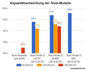 tesla_kapazität_entwicklung