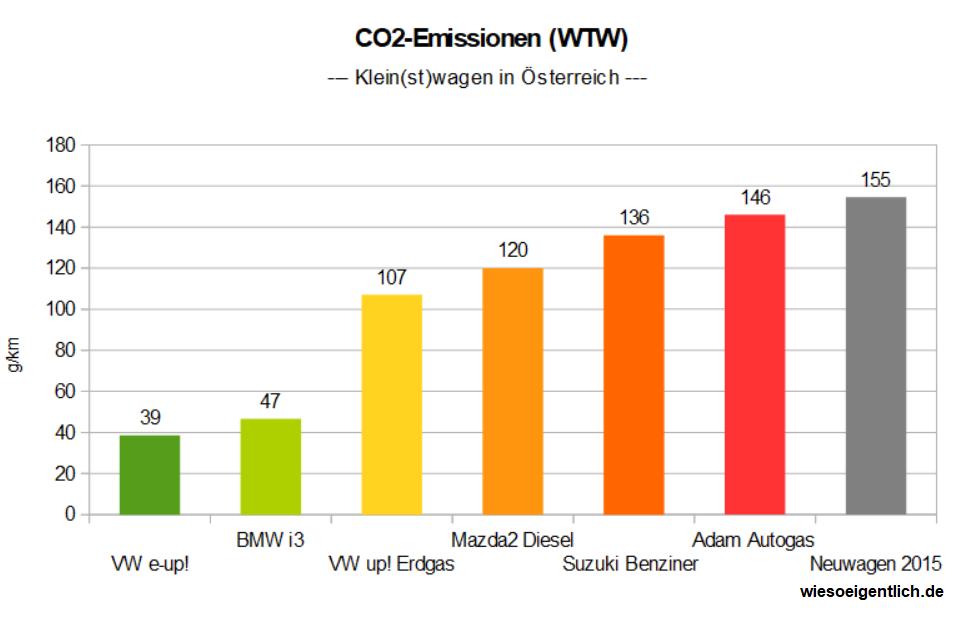 Aber sind Elektroautos nicht letztlich schlechter fürs Klima ...