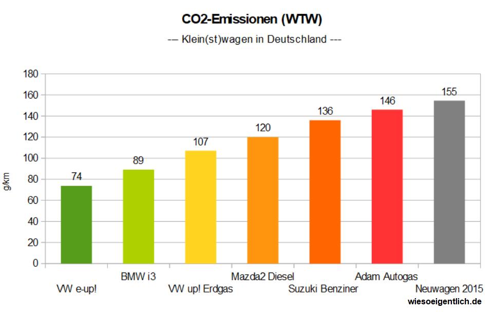 Aber Sind Elektroautos Nicht Letztlich Schlechter F 252 Rs Klima Wiesoeigentlich De