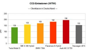 co2-oberklasse-brd