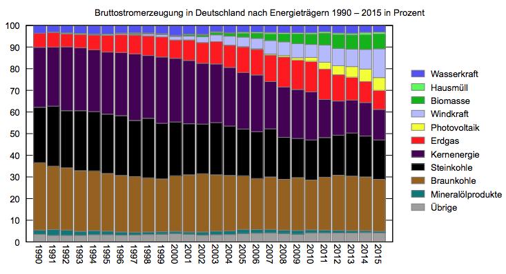 energiemix_deutschland_entwicklung
