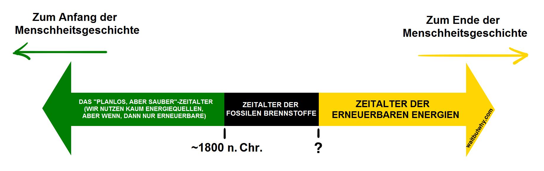 ff-timeline