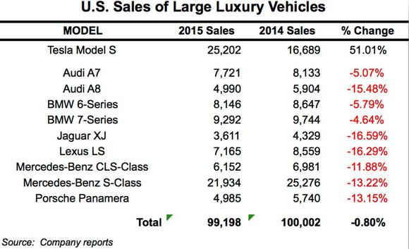 tesla_models_sales2015