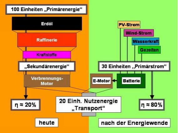 energieeffizienz_bossel