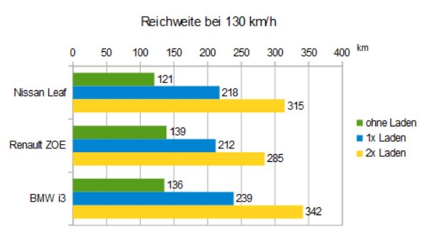 reichweite_stromer_autobahn