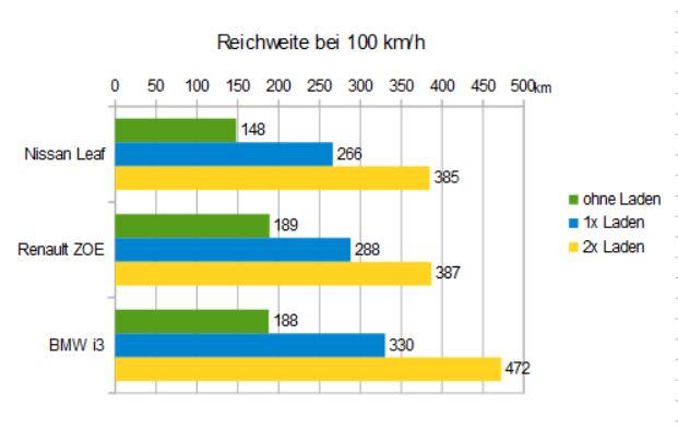 reichweite_stromer_autobahn_gemaechlich