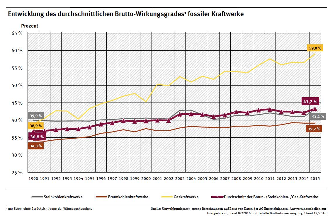 Brennstoffausnutzungsgrad Entwicklung deutscher Kohle-/Gaskraftwerke bis 2015